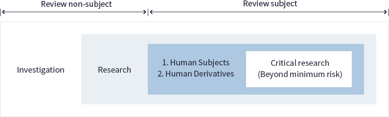 Review non-subject Investigation Research Review subject 1. Human Subjects 2. Human Derivatives Critical research (Beyond minimum risk)