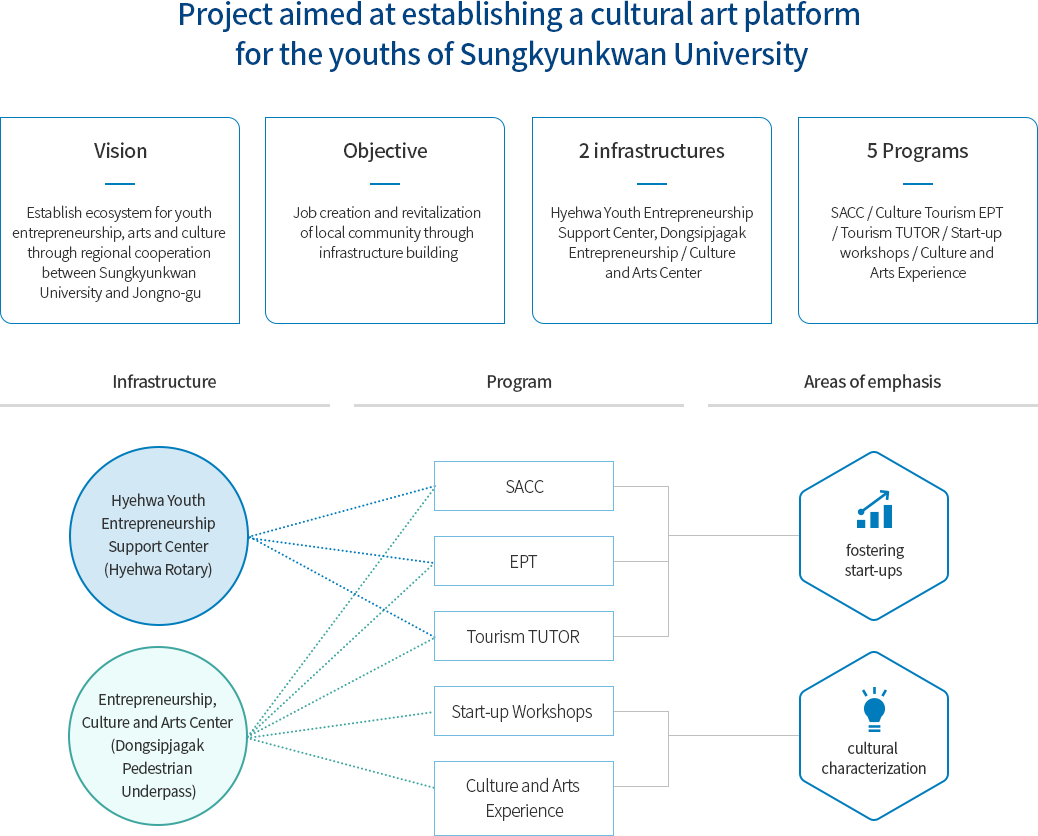 Project aimed at establishing a cultural art platform  															 for the youths of Sungkyunkwan University